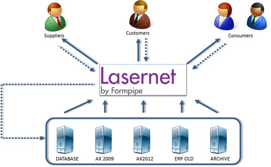 Lasernet Process 533Px